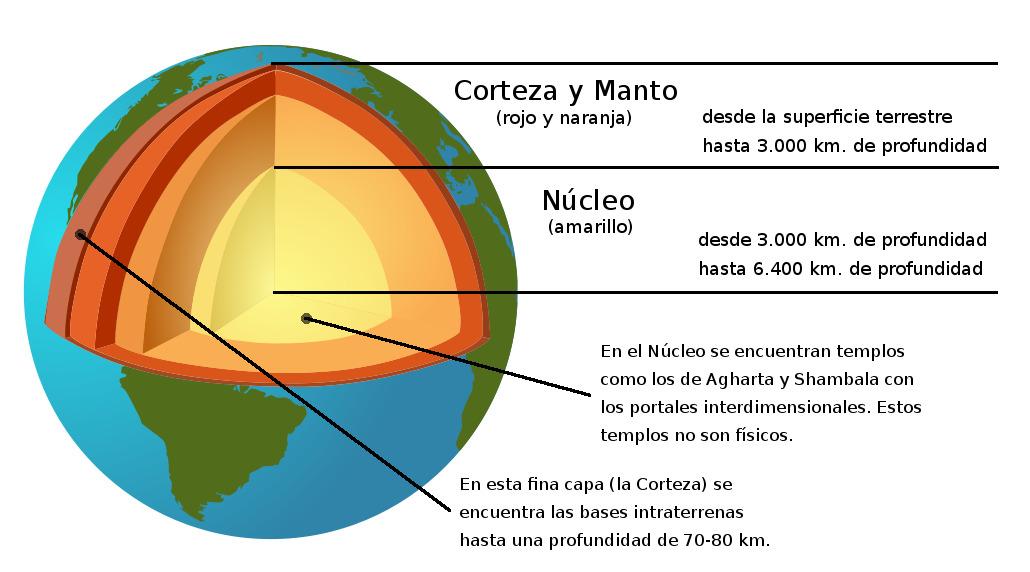 Corte del globo terrestre