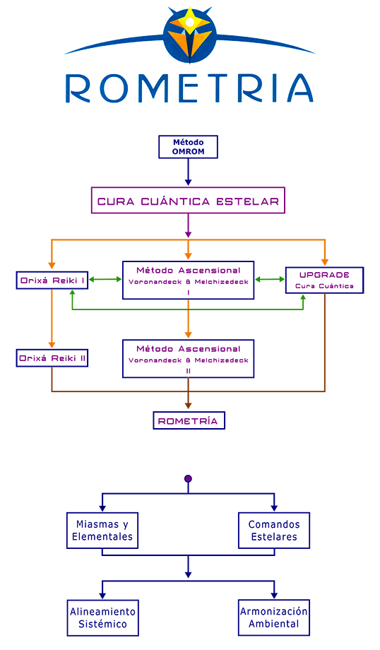 Detalle de los Modulos de Rometria