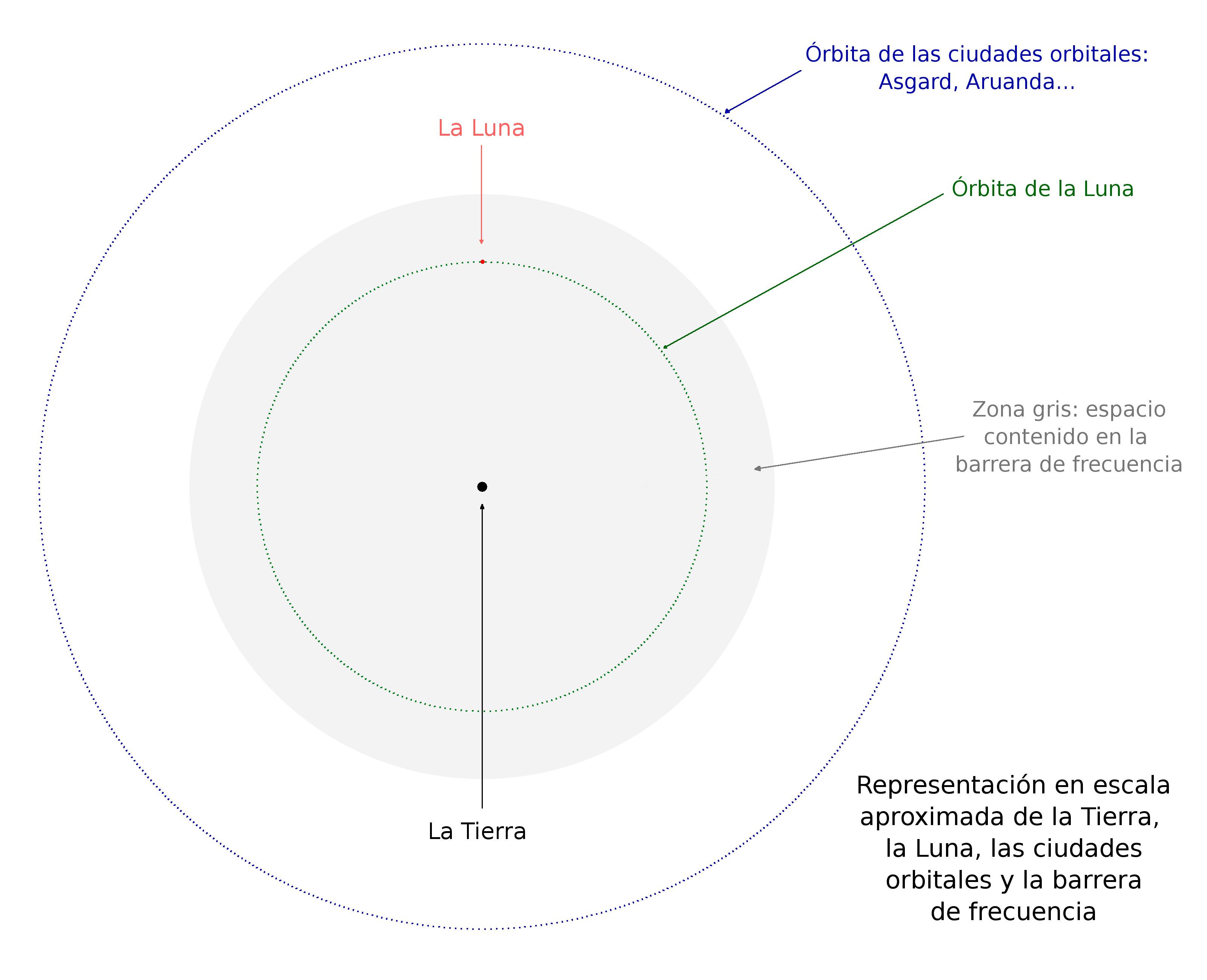 La tierra, la luna, la barrera de frecuencia y las ciudades orbitales